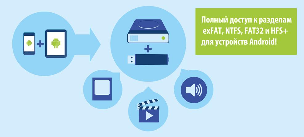Чтение и запись разделов exFAT, NTFS, FAT32, HFS+ на Android
