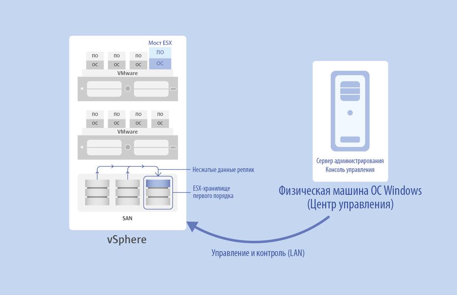 <h4>Резервное копирование гостевых машин vSphere</h4>В отличие от традиционных инструментов резервного копирования, Paragon Protect & Restore может взаимодействовать с виртуальными машинами на уровне виртуализации и напрямую использовать механизм снапшотов VMware, т.е. на целевой виртуальной машине не требуется присутствия локального  агента для создания образа системы на определенный момент времени с сохранением конфигурации операционной системы и приложений. Такой подход значительно повышает производительность резервного копирования и в то же время уменьшает нагрузку на целевые машины и гипервизор.