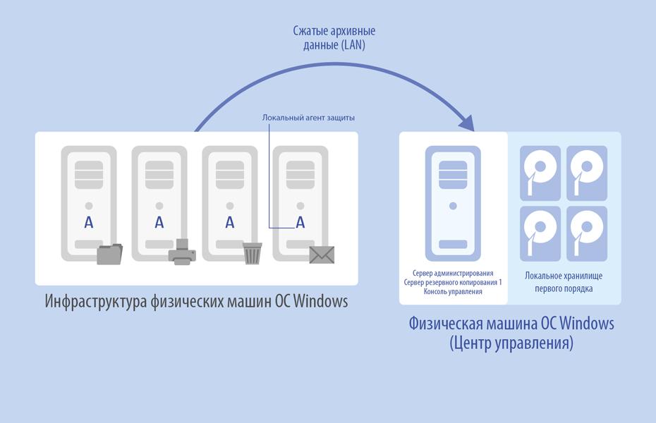 Резервное копирование физических машин<br />Paragon Protect & Restore защищает доступные в сети физические машины на базе ОС Windows при помощи локальных агентов. Существует возможность настройки специальной политики, которая будет периодически проверять организационные единицы (OU) активной директории на наличие новых машин для того, чтобы автоматически добавлять их в инфраструктуру PPR для защиты. В качестве объекта резервного копирования можно указывать как целые машины, так и отдельные разделы. Благодаря фильтрации архивных данных по типам файлов, автоматическом пропуске служебных файлов ОС и пустых блоков, а также использованию технологичного контейнера pVHD, резервные образы получаются в несколько раз меньше реальных объектов, что позволяет существенно снизить требования к архивным хранилищам.