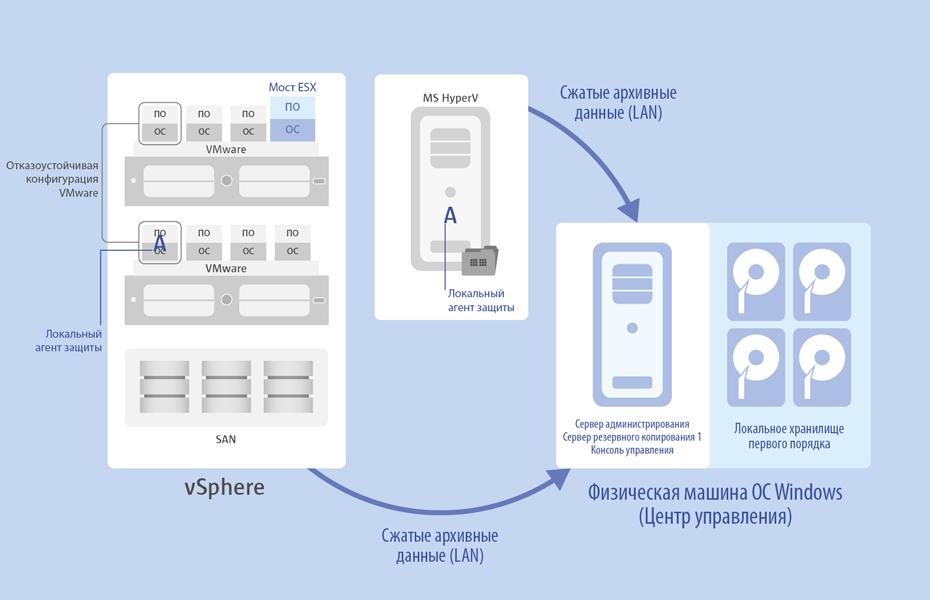 <h4>Защита виртуальных машин изнутри через локальные агенты</h4>Технология резервного копирования при помощи локальных агентов может быть использована для защиты виртуальных машин в отказоустойчивых конфигурациях VMware, не разрешающих безагентную защиту, а также машин, находящихся на хостах с некоммерческой версией VMware ESX, которые не поддерживают механизм создания снапшотов. Данный подход может успешно применяться и для защиты хоста MS Hyper-V с гостевыми машинами на базе ОС Windows, а также гостевых машин любых других гипервизоров.