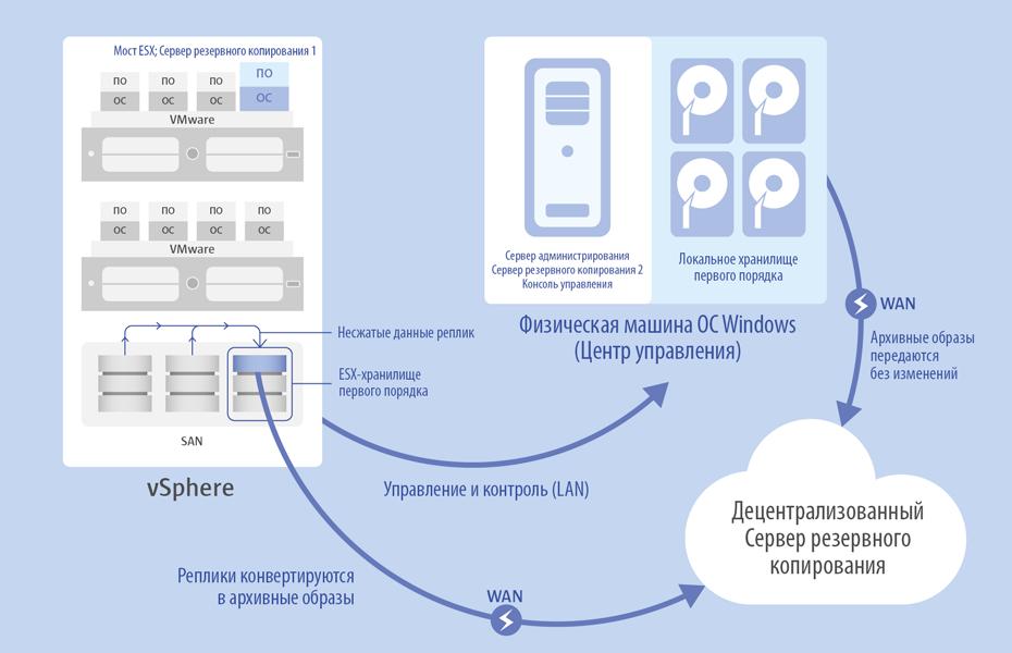 <h4>Использование хранилищ второго порядка</h4>PPR поддерживает двухуровневую инфраструктуру хранилищ, которая помогает значительно сократить окна резервного копирования и объем сетевого трафика в сценариях двойной защиты. В данном типе инфраструктуры хранилище первого порядка находится как можно ближе к целевым машинам, обеспечивая наиболее высокий уровень доступности архивных данных, а хранилище второго порядка - на удаленном отказоустойчивом устройстве большого объема.<br \>Более сложный сценарий двойной защиты может задействовать два хранилища второго порядка, когда резервные данные, размещенные в хранилище первого порядка, архивируются в два различных хранилища второго порядка, например в выходные или ночью, когда нагрузка на корпоративную сеть минимальная. В зависимости от типа хранилища второго порядка, реплики виртуальных машин могут автоматически конвертироваться в резервные образы pVHD и обратно.