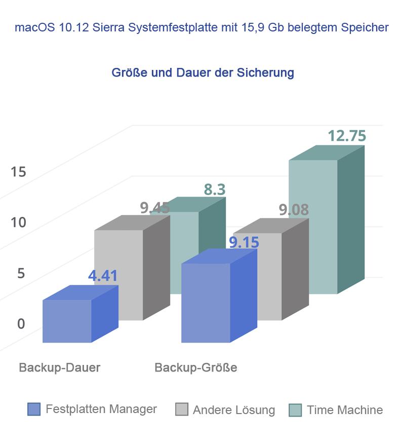 Vergleichsbericht  zwischen Paragon Festplatten Manager für Mac, Apple Time Machine und einer weiteren gängigen dateibasierenden Backup-Lösung für den Mac.