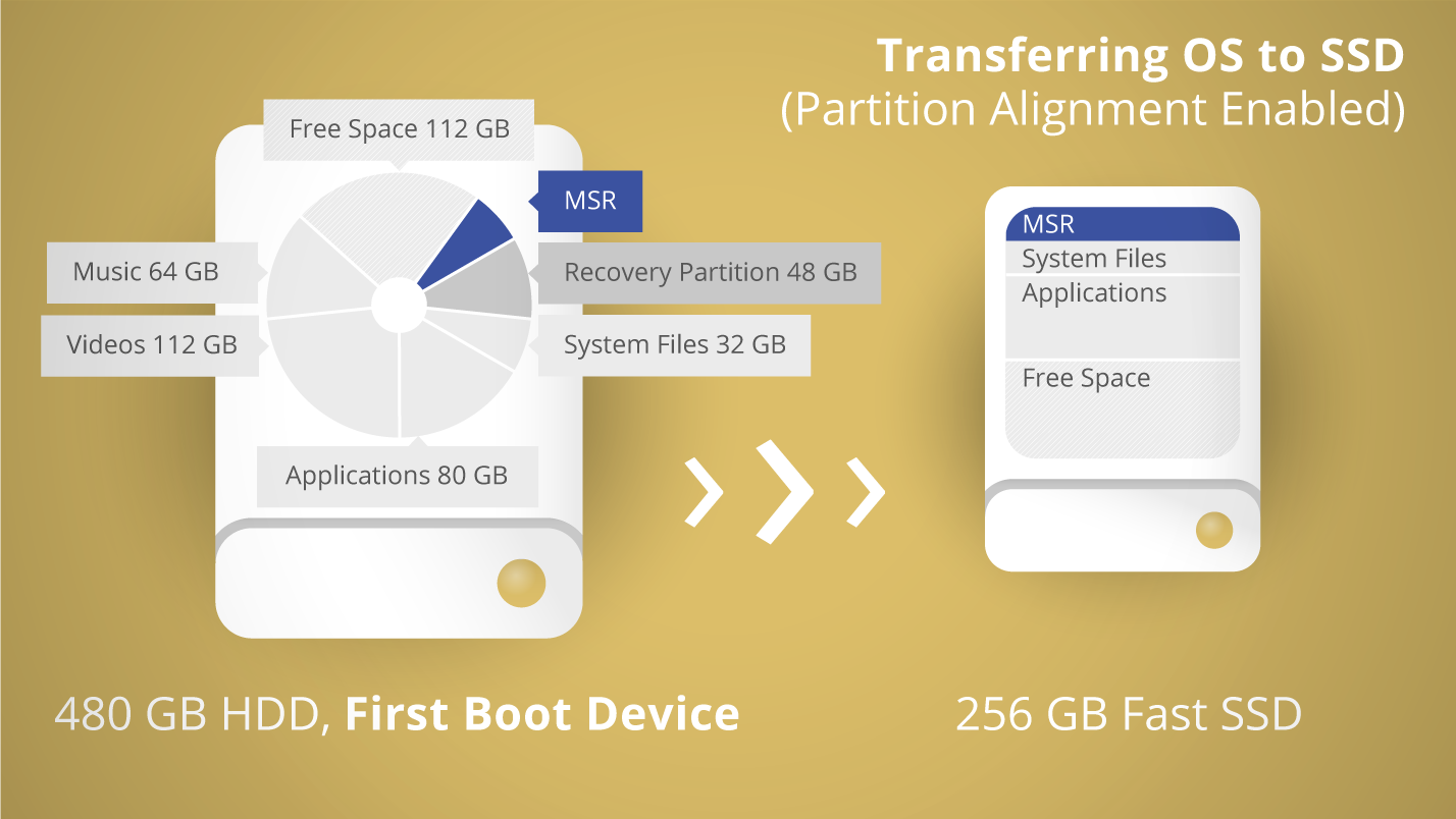 Transferring OS to SSD - partition alignment enabled