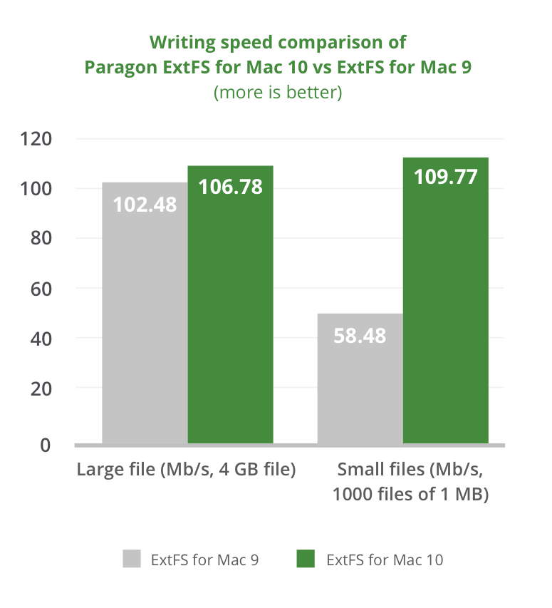 Benchmark tests Hard Disk Manager for Mac