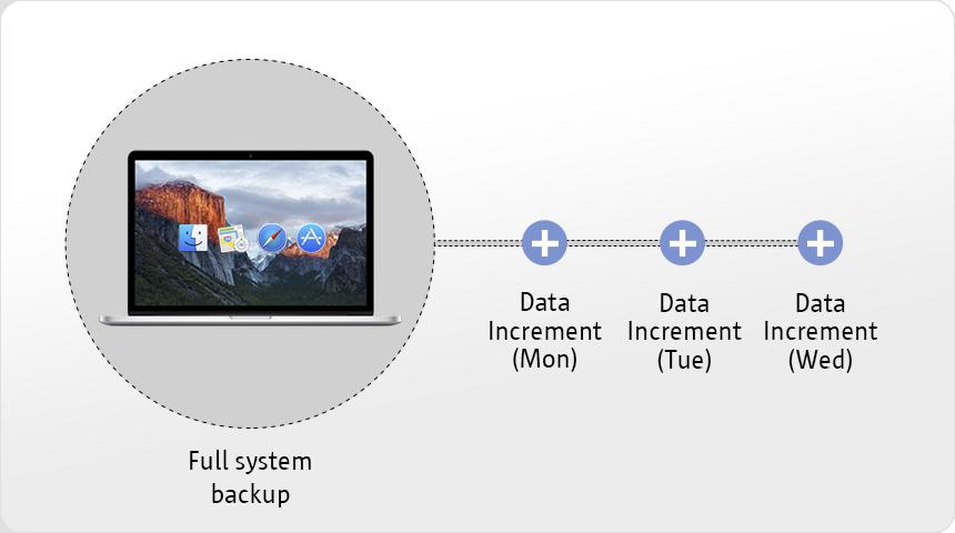 Regular data protection