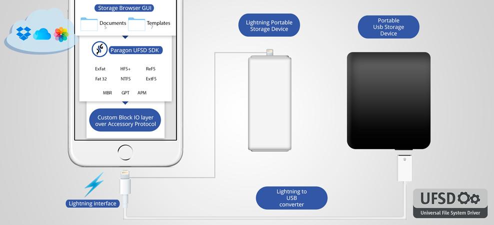 Paragon Storage SDK for iOS