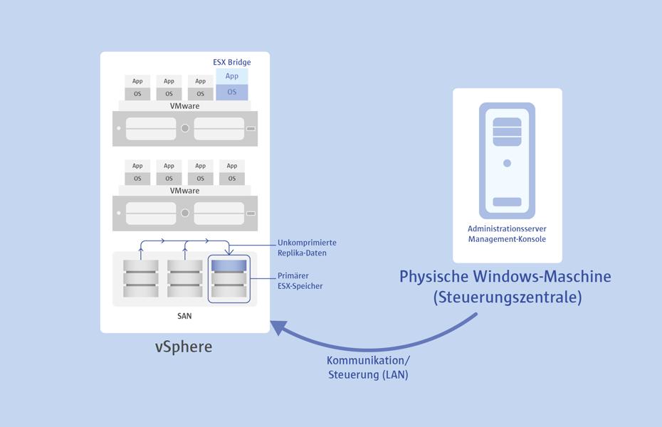 Replikation von virtuellen Gastsystemen (z.B. VMware Replikation) für schnelles Failover. Hochverfügbarkeit im Handumdrehen mit Paragon Protect & Restore!