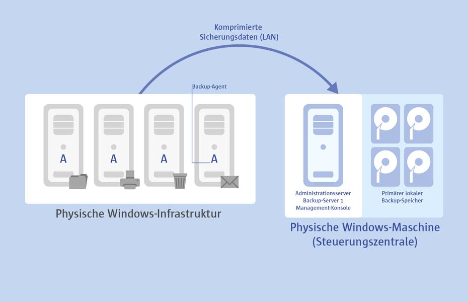 Agentenbasierte Sicherungen von physischen  Windows-Systemen werden über dieselbe Management-Konsole verwaltet wie  VM-Backups. Die Active Directory Organization Unit (AD) wird automatisch nach neuen Maschinen durchsucht, welche anschließend hinzugefügt werden können.   Protect & Restore ist  dank redundanzbasierter  Datenausschlussfilter und dem  innovativen pVHD-Sicherungsformat besonders effizient im Umgang mit Ihren Datenträgern.