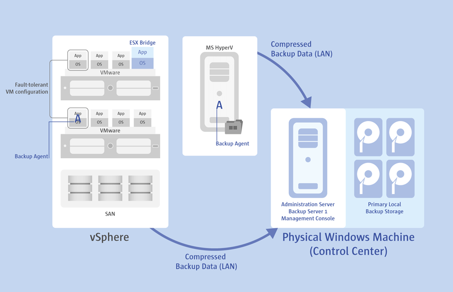 <h4>Agent-based protection of virtual machines</h4>The agent-based backup technique can also be applied to protecting guests hosted by non-commercial VMware ESX, where the VMware snapshot mechanism is unavailable, or for VMware fault-tolerant configurations that do not allow agentless protection. Moreover, it can help to protect MS Hyper-V hosts as well as Windows guest machines hosted by other hypervisors.