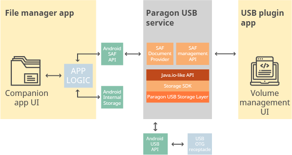 Paragon Software Storage SDKs for iOS and Android