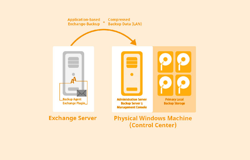 Business Continuity and Disaster Recovery Made Easy - Paragon
