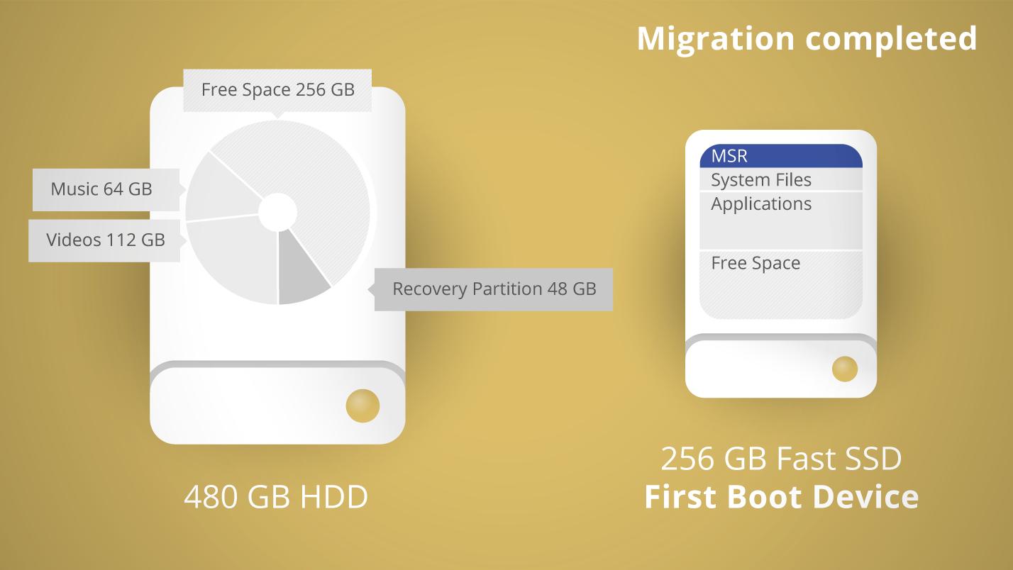Paragon Migrate OS | Paragon Software